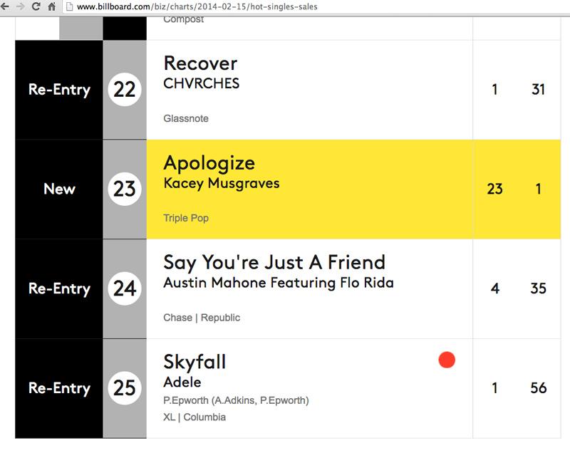 Hot 100 Singles